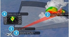 Weather Radar (Adaptive Recurrent eLearning)